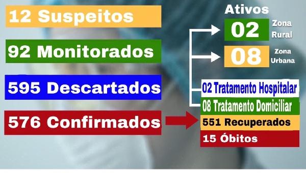 BOLETIM EPIDEMIOLÓGICO 06/07/2021